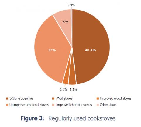 Regularly used cookstoves in Uganda