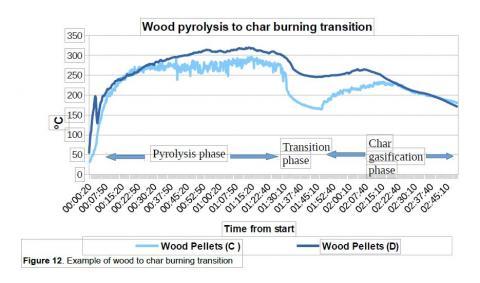 Wood Pyrolysis to Char burning transition